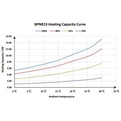 Тепловой инверторный насос Fairland BPNR13 (12.5 кВт)