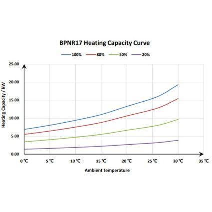 Тепловой инверторный насос Fairland BPNR17 (16.0 кВт)