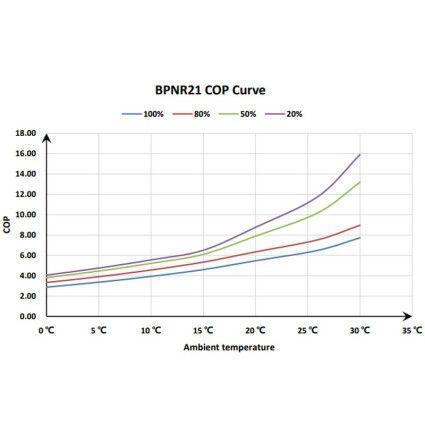 Тепловой инверторный насос Fairland BPNR21 (20.0 кВт)